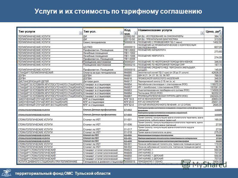 территориальный фонд ОМС Тульской области Услуги и их стоимость по тарифному соглашению