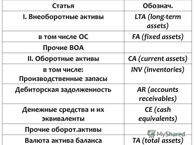 Статья Обознач. I. Внеоборотные актывыLTA (long-term assets) в том числе ОСFA (fixed assets) Прочие ВОА II. Оборотные актывыСА (current assets) в том числе: Производственные запасы INV (inventories) Дебиторская задолженностьAR (accounts receivables)