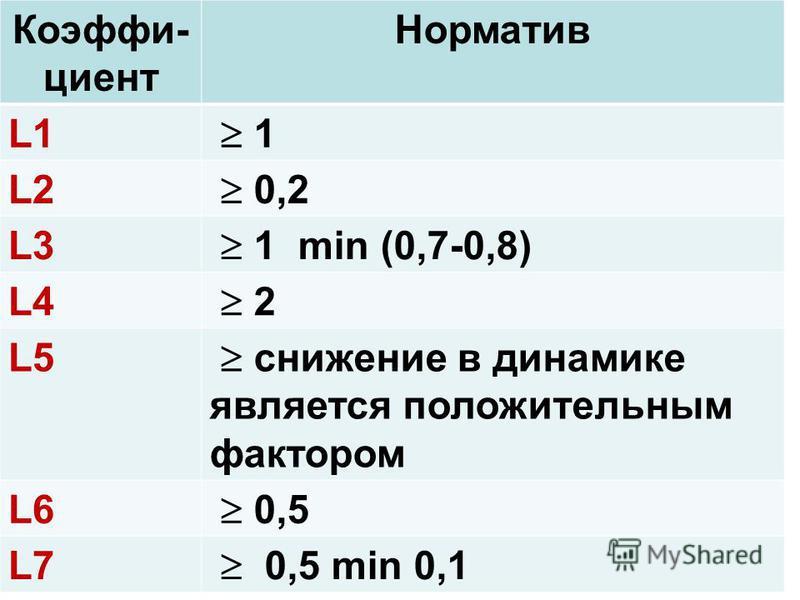 Коэффи- циент Норматив L1L1 1 L2L2 0,2 L3L3 1 min (0,7-0,8) L4L4 2 L5L5 снижение в динамике является положительным фактором L6L6 0,5 L7L7 0,5 min 0,1