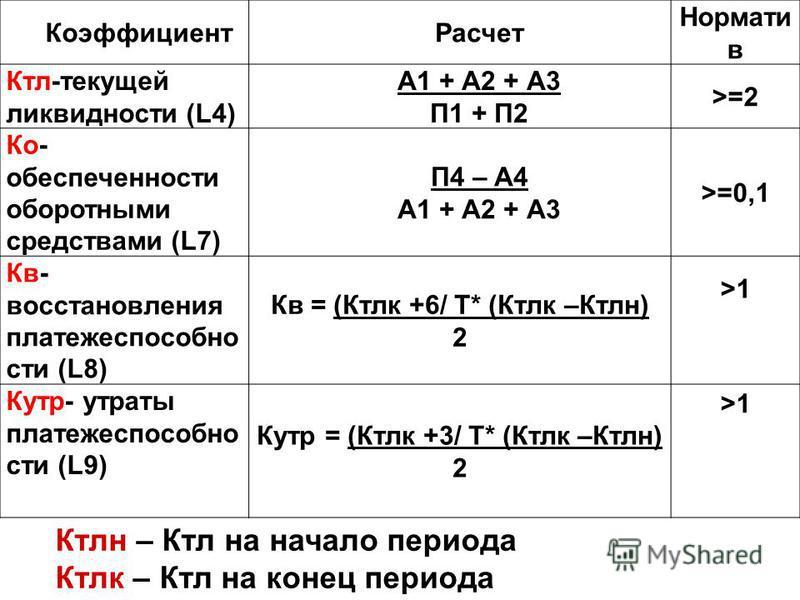 Коэффициент Расчет Нормати в Ктл-текущей ликвидности (L4) А1 + А2 + А3 П1 + П2 >=2 Ко- обеспеченности оборотными средствами (L7) П4 – А4 А1 + А2 + А3 >=0,1 Кв- восстановления платежеспособно сти (L8) Кв = (Ктлк +6/ Т* (Ктлк –Ктлн) 2 >1 Кутр- утраты п