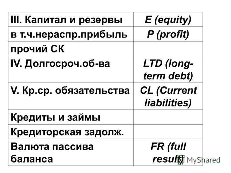 III. Капитал и резервыЕ (equity) в т.ч.нераспр.прибыльP (profit) прочий СК IV. Долгосроч.об-ваLTD (long- term debt) V. Кр.ср. обязательстваCL (Current liabilities) Кредиты и займы Кредиторская задолж. Валюта пассива баланса FR (full result)
