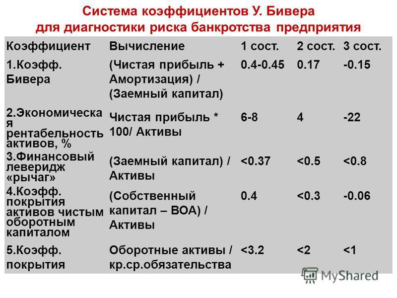 Коэффициент Вычисление 1 сост.2 сост.3 сост. 1.Коэфф. Бивера (Чистая прибыль + Амортизация) / (Заемный капитал) 0.4-0.450.17-0.15 2. Экономическа я рентабельность актывов, % Чистая прибыль * 100/ Активы 6-84-22 3. Финансовый леверидж «рычаг» (Заемный