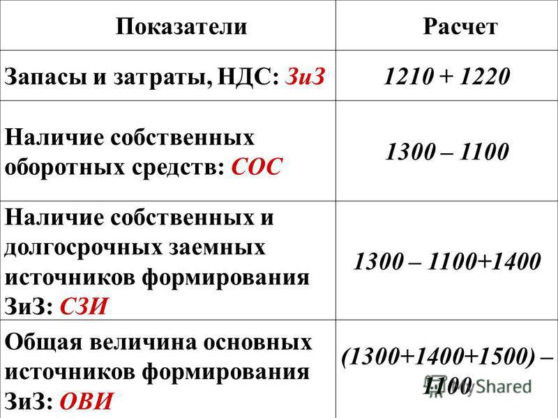 Показатели Расчет Запасы и затраты, НДС: ЗиЗ1210 + 1220 Наличие собственных оборотных средств: СОС 1300 – 1100 Наличие собственных и долгосрочных заемных источников формирования ЗиЗ: СЗИ 1300 – 1100+1400 Общая величина основных источников формировани