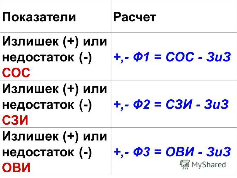 Показатели Расчет Излишек (+) или недостаток (-) СОС +,- Ф1 = СОС - ЗиЗ Излишек (+) или недостаток (-) СЗИ +,- Ф2 = СЗИ - ЗиЗ Излишек (+) или недостаток (-) ОВИ +,- Ф3 = ОВИ - ЗиЗ