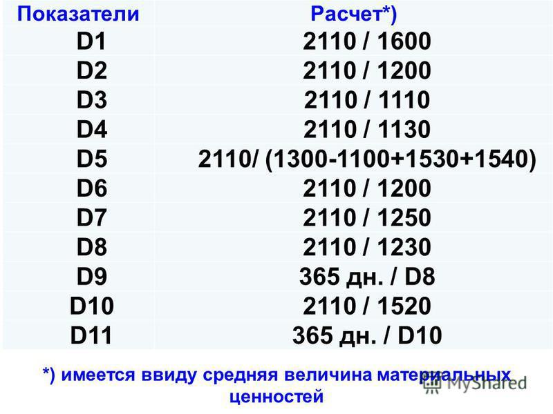 Показатели Расчет*) D1D12110 / 1600 D2D2 2110 / 1200 D3D3 2110 / 1110 D4D4 2110 / 1130 D5D52110/ (1300-1100+1530+1540) D6D6 2110 / 1200 D7D7 2110 / 1250 D8D82110 / 1230 D9D9 365 дн. / D8 D10 2110 / 1520 D11 365 дн. / D10 *) имеется ввиду средняя вели
