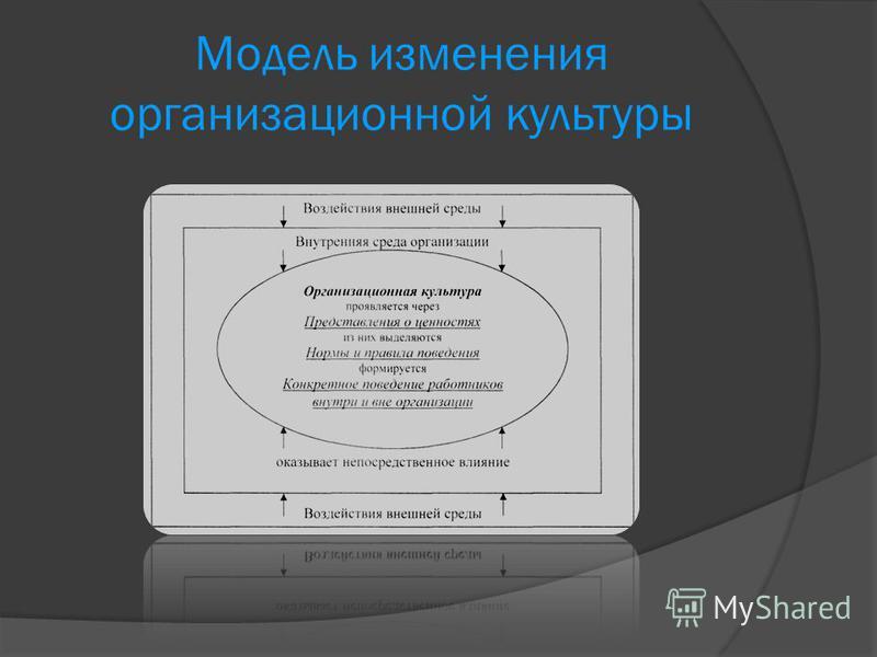 Модель изменения организационной культуры