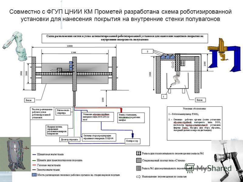 Совместно с ФГУП ЦНИИ КМ Прометей разработана схема роботизированной установки для нанесения покрытия на внутренние стенки полувагонов