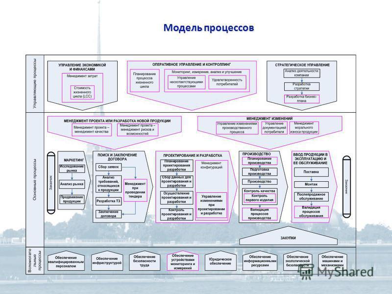 Модель процессов