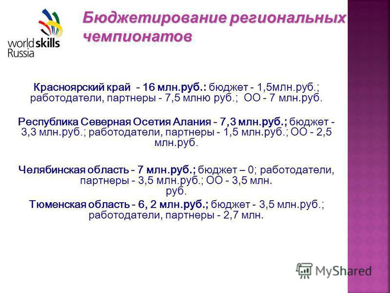 Красноярский край - 16 млн. руб.: бюджет - 1,5 млн.руб.; работодатели, партнеры - 7,5 млн ю руб.; ОО - 7 млн. руб. Республика Северная Осетия Алания - 7,3 млн. руб.; бюджет - 3,3 млн. руб.; работодатели, партнеры - 1,5 млн. руб.; ОО - 2,5 млн. руб. Ч