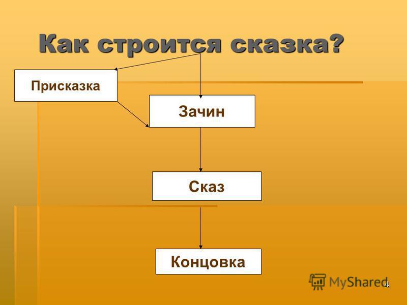 4 Как строится сказка? Присказка Зачин Концовка Сказ