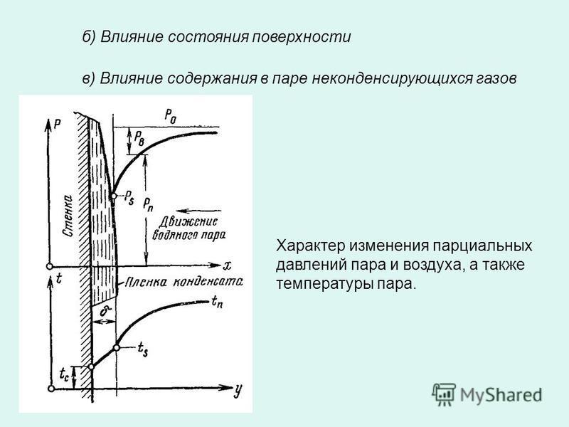 б) Влияние состояния поверхности в) Влияние содержания в паре неконденсирующихся газов Характер изменения парциальных давлений пара и воздуха, а также температуры пара.