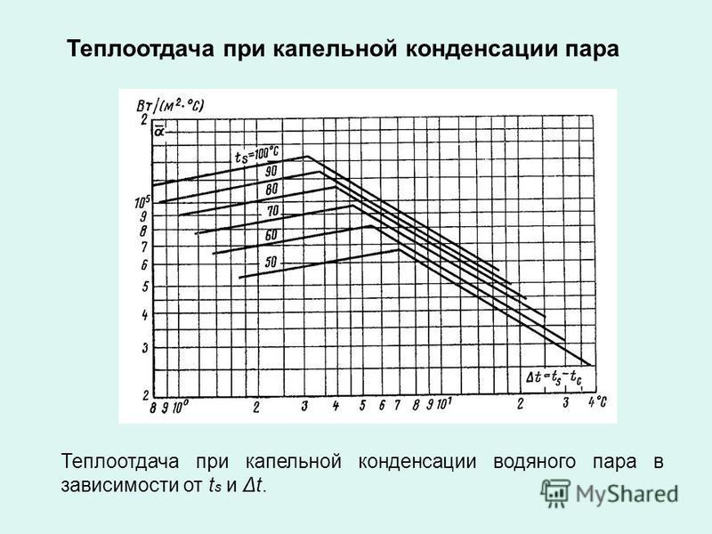 Теплоотдача при капельной конденсации пара Теплоотдача при капельной конденсации водяного пара в зависимости от t s и Δt.