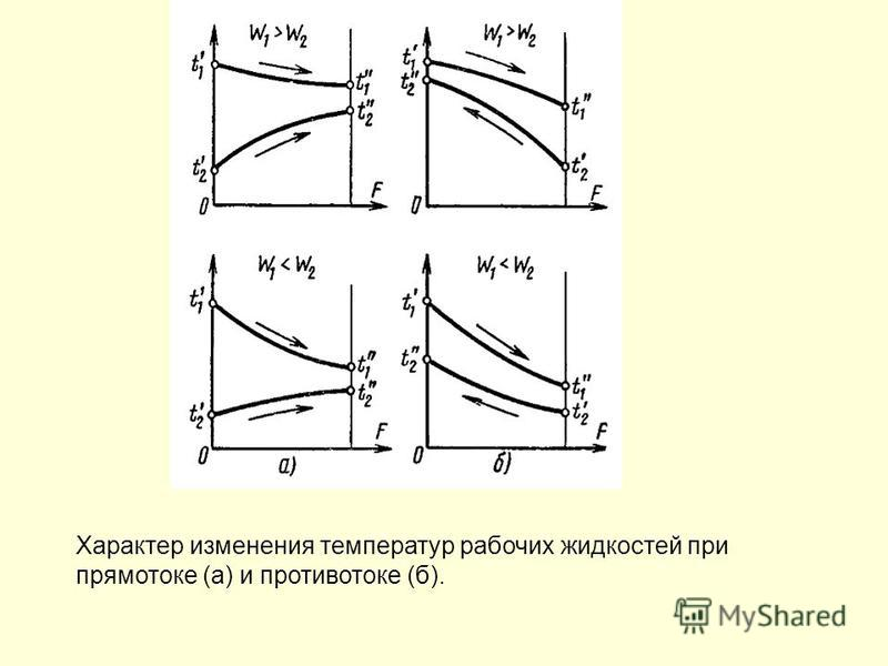 Характер изменения температур рабочих жидкостей при прямотоке (а) и противотоке (б).