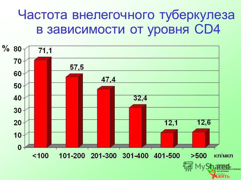 Частота внелегочного туберкулеза в зависимости от уровня CD4
