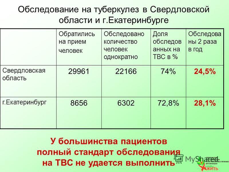 Обследование на туберкулез в Свердловской области и г.Екатеринбурге Обратились на прием человек Обследовано количество человек однократно Доля обследованнах на ТВС в % Обследова на 2 раза в год Свердловская область 299612216674%24,5% г.Екатеринбург 8