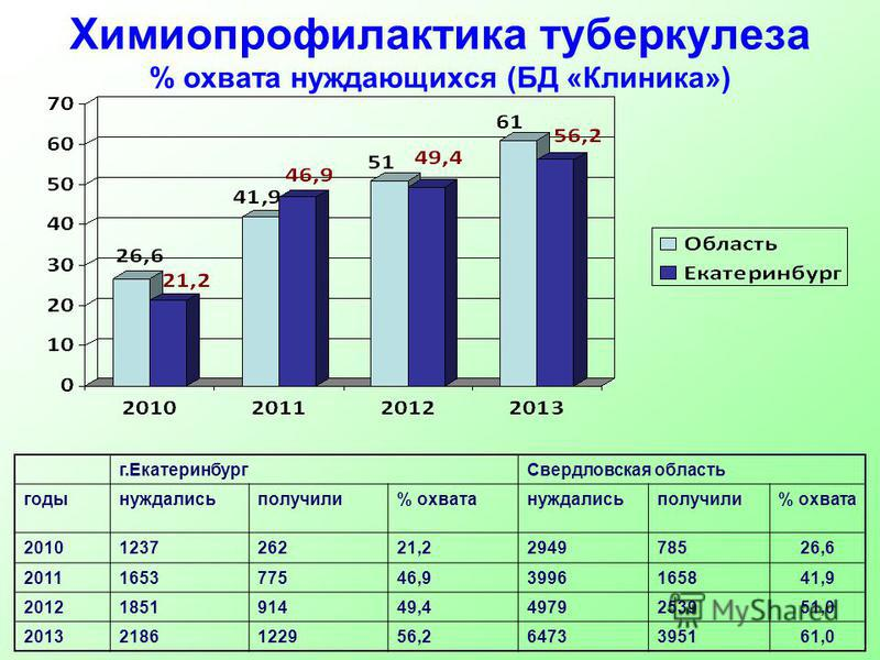 Химиопрофилактика туберкулеза % охвата нуждающихся (БД «Клиника») г.Екатеринбург Свердловская область годынуждалисьполучили% охватануждалисьполучили% охвата 2010123726221,2294978526,6 2011165377546,93996165841,9 2012185191449,44979253951,0 2013218612