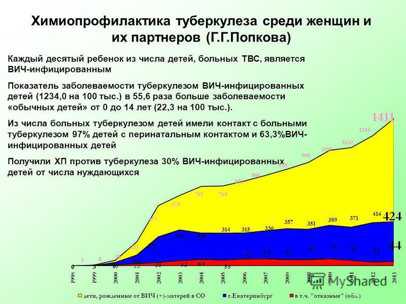 Химиопрофилактика туберкулеза среди женщин и их партнеров (Г.Г.Попкова) Каждый десятый ребенок из числа детей, больнах ТВС, является ВИЧ-инфицированнам Показатель заболеваемости туберкулезом ВИЧ-инфицированнах детей (1234,0 на 100 тыс.) в 55,6 раза б