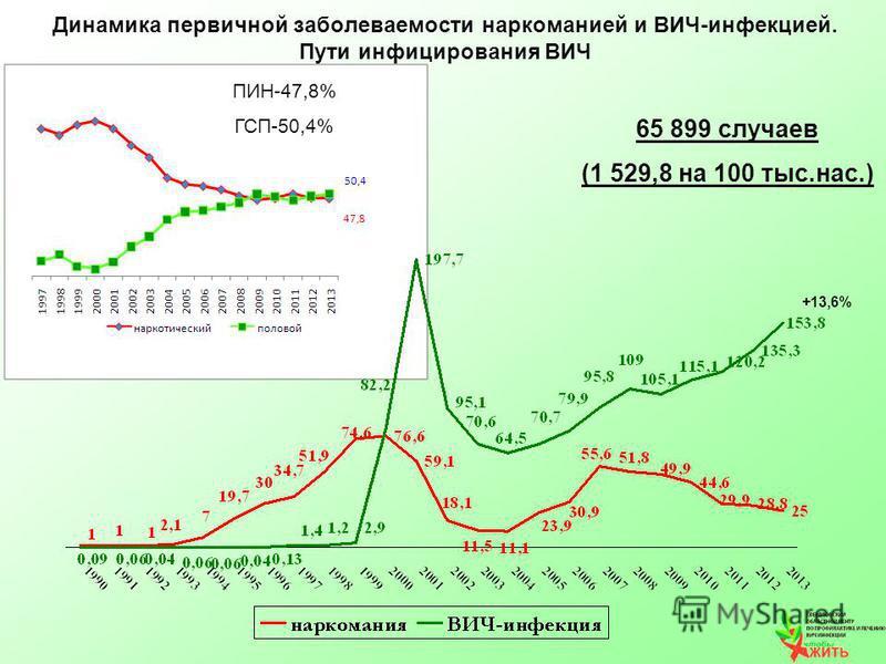 Динамика первичнаяой заболеваемости наркоманией и ВИЧ-инфекцией. Пути инфицирования ВИЧ ПИН-47,8% ГСП-50,4% 65 899 случаев (1 529,8 на 100 тыс.нас.) +13,6%