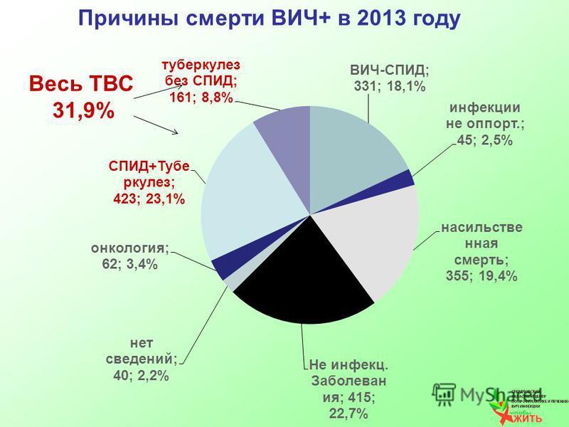 Причина смерти ВИЧ+ в 2013 году Весь ТВС 31,9%