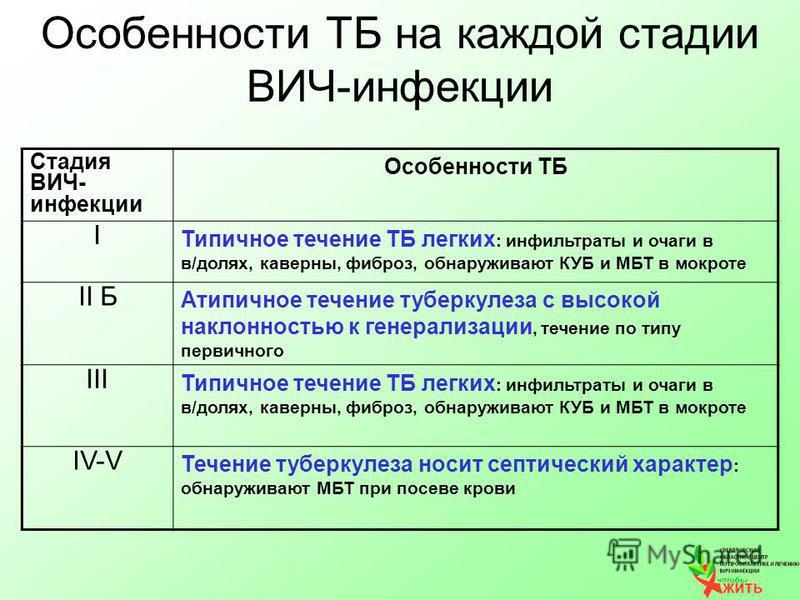 Особенности ТБ на каждой стадии ВИЧ-инфекции Стадия ВИЧ- инфекции Особенности ТБ I Типичное течение ТБ легких : инфильтраты и очаги в в/долях, каверна, фиброз, обнаруживают КУБ и МБТ в мокроте II Б Атипичное течение туберкулеза с высокой наклонностью