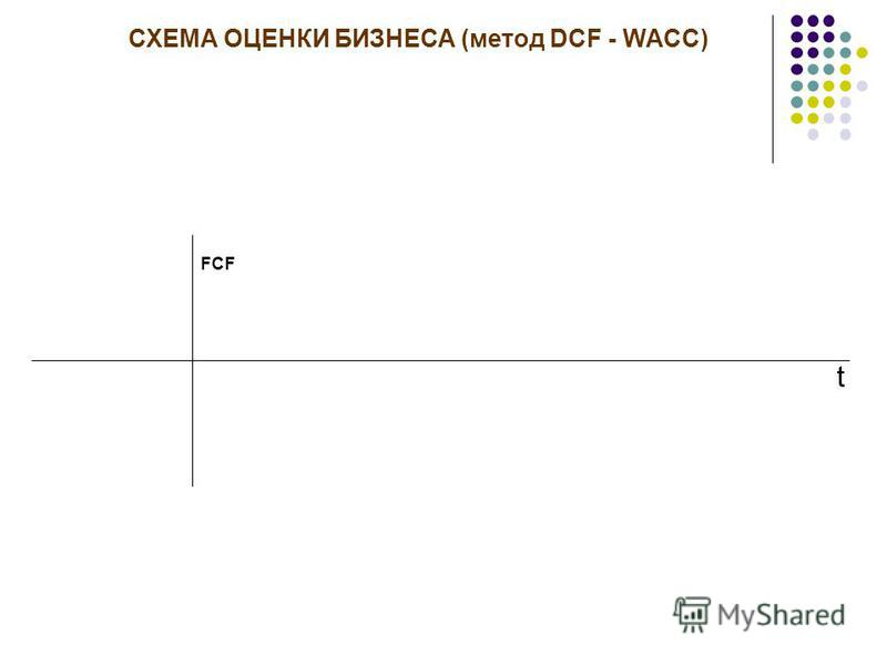 Двухфазная модель DCF