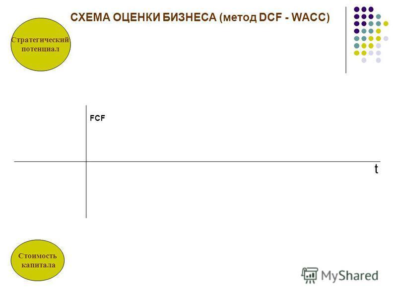 СХЕМА ОЦЕНКИ БИЗНЕСА (метод DCF - WACC) t FCF