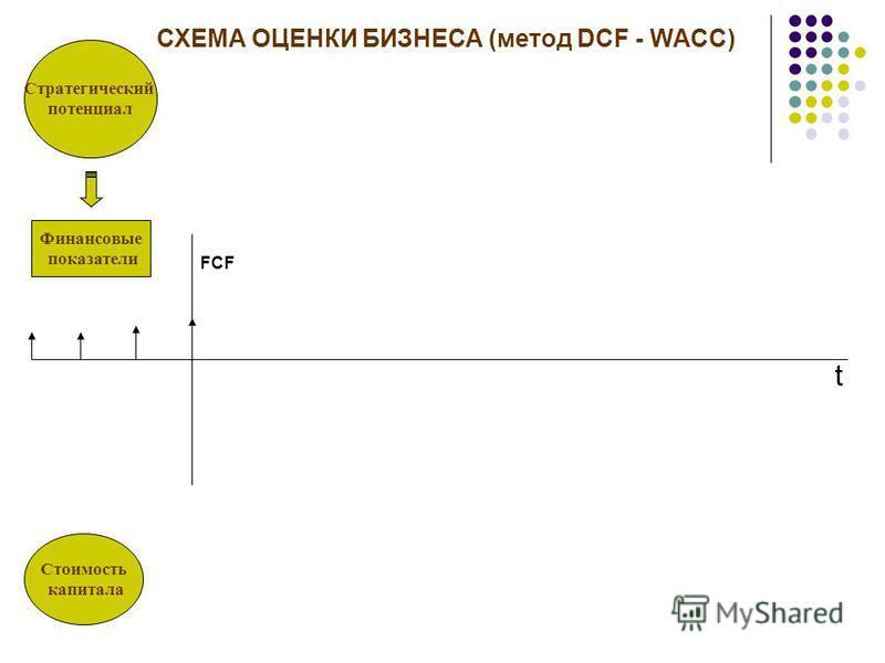Стратегический потенциал Стоимость капитала t FCF СХЕМА ОЦЕНКИ БИЗНЕСА (метод DCF - WACC)