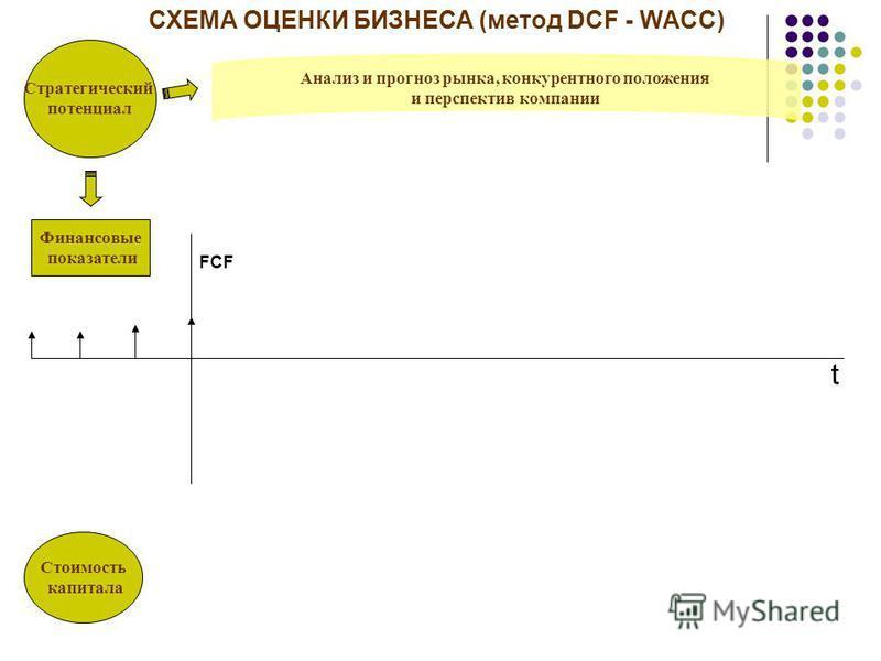Стратегический потенциал Стоимость капитала Финансовые показатели t FCF СХЕМА ОЦЕНКИ БИЗНЕСА (метод DCF - WACC)