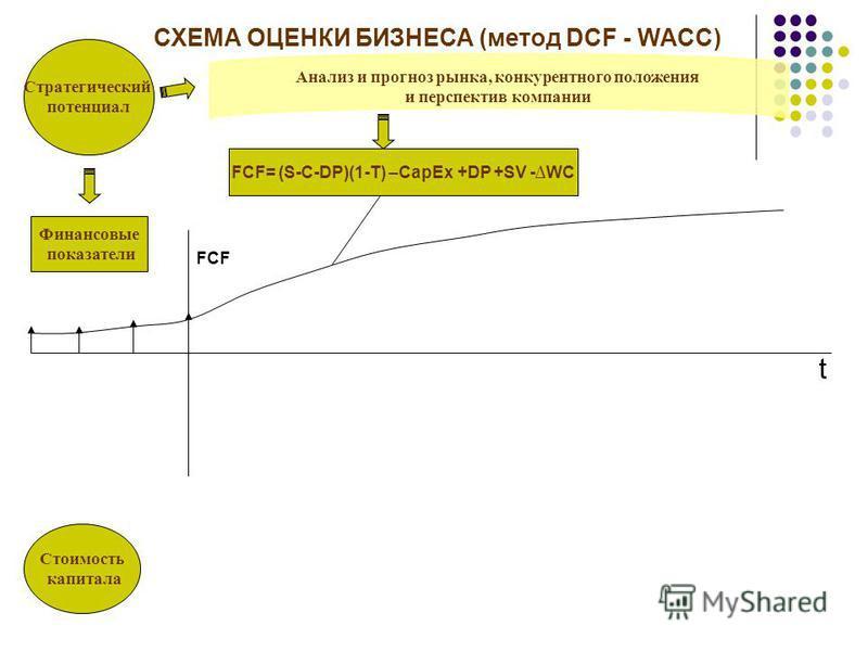 Стратегический потенциал Стоимость капитала Финансовые показатели Анализ и прогноз рынка, конкурентного положения и перспектив компании t FCF СХЕМА ОЦЕНКИ БИЗНЕСА (метод DCF - WACC)