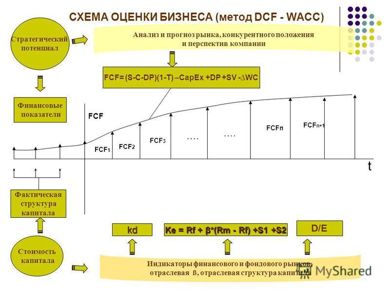 Стратегический потенциал Стоимость капитала Финансовые показатели Фактическая структура капитала Анализ и прогноз рынка, конкурентного положения и перспектив компании Индикаторы финансового и фондового рынков, отраслевая ß, отраслевая структура капит