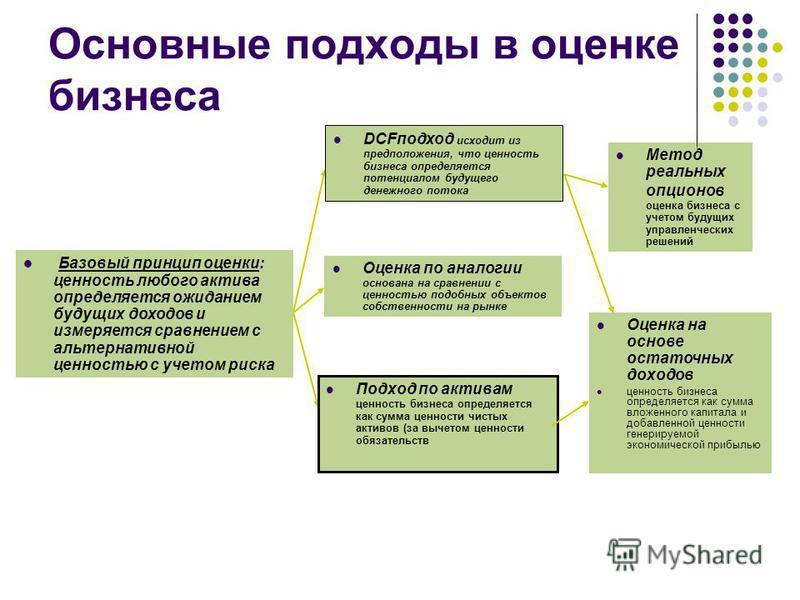 Основные этапы оценки 1. Отбор компаний-аналогов. 2. Определение оценочного мультипликатора. 3. Применение мультипликатора для оценки бизнеса. 4. Заключительные поправки.