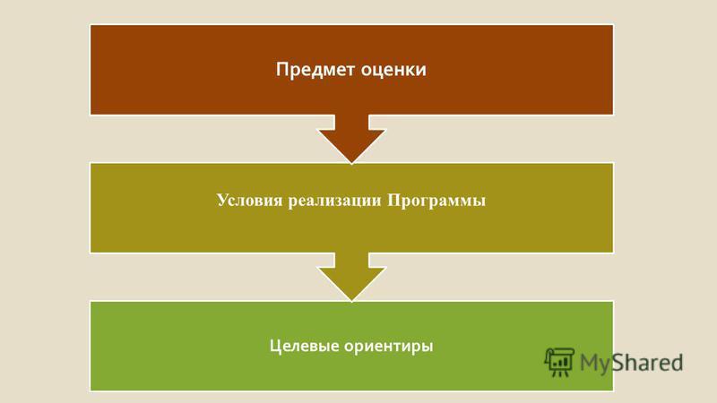 Целевые ориентиры Условия реализации Программы Предмет оценки