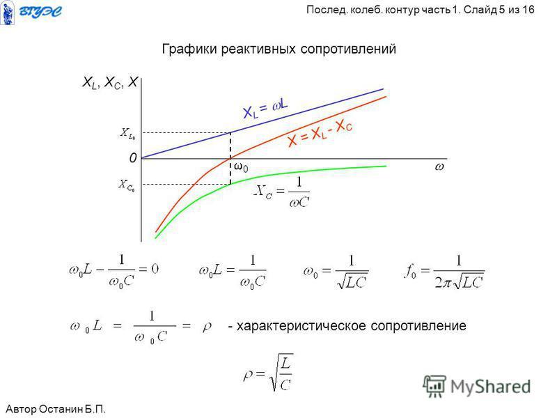 - характеристическое сопротивление Х L = L 0 X = X L - X C 0 X L, X C, X Графики реактивных сопротивлений Автор Останин Б.П. Послед. калеб. контур часть 1. Слайд 5 из 16