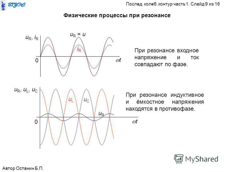Физические процессы при резонансе u R = u iRiR u R, i R 0 t При резонансе входное напряжение и ток совпадают по фазе. uLuL uRuR t u R, u L, u С 0 uCuC При резонансе индуктивное и ёмкостное напряжения находятся в противофазе. Автор Останин Б.П. Послед
