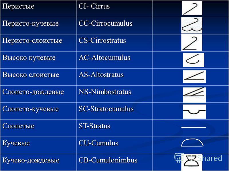 Перистые CI- Cirrus Перисто-кучевые CC-Cirrocumulus Перисто-слоистые CS-Cirrostratus Высоко кучевые AC-Altocumulus Высоко слоистые AS-Altostratus Слоисто-дождевые NS-Nimbostratus Слоисто-кучевые SC-Stratocumulus Слоистые ST-Stratus Кучевые CU-Cumulus