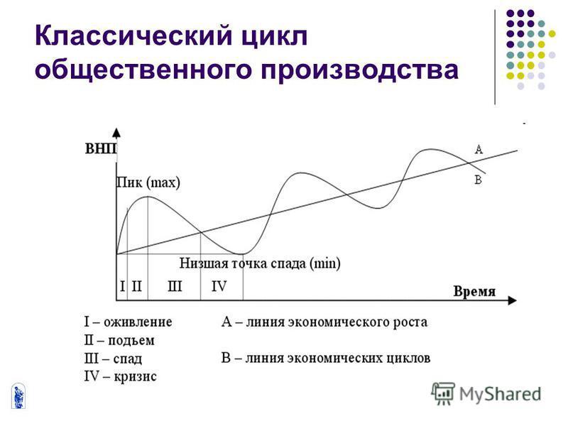 Классический цикл общественного производства