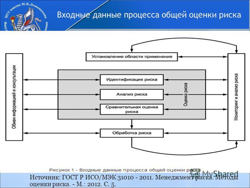 Входные данные процесса общей оценки риска Источник: ГОСТ Р ИСО/МЭК 31010 - 2011. Менеджмент риска. Методы оценки риска. - М.: 2012. С. 5.