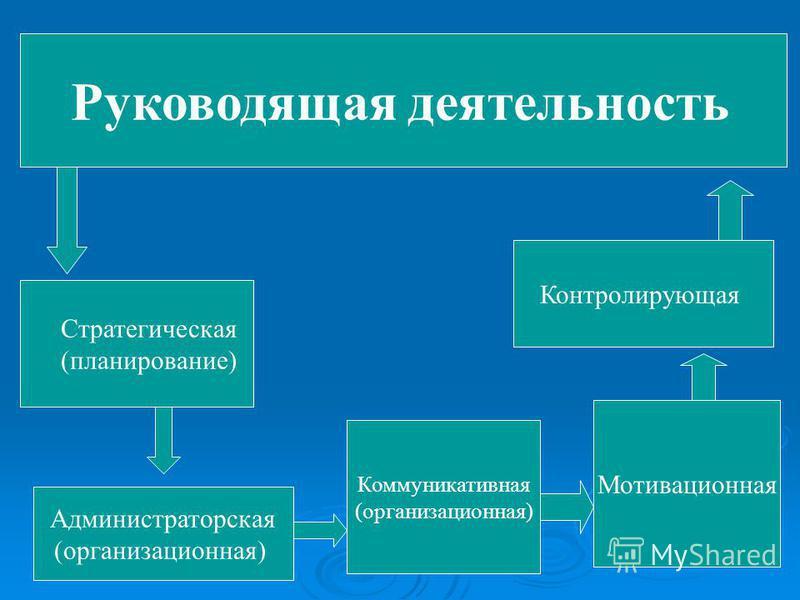 Руководящая деятельность Стратегическая (планирование) Администраторская (организационная) Коммуникативная (организационная) Мотивационная Контролирующая