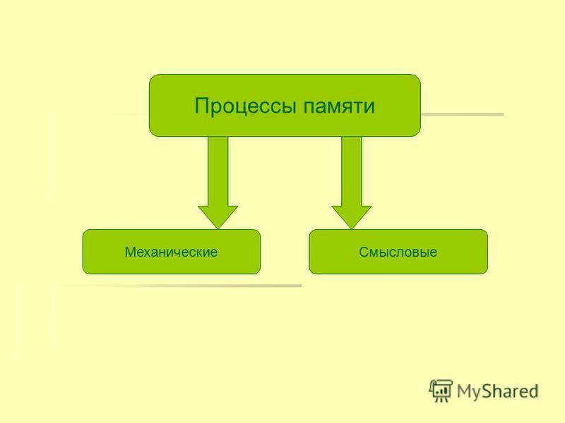 Процессы памяти Механические Смысловые