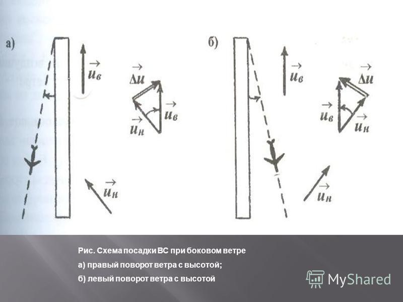 Рис. Схема посадки ВС при боковом ветре а) правый поворот ветра с высотой; б) левый поворот ветра с высотой