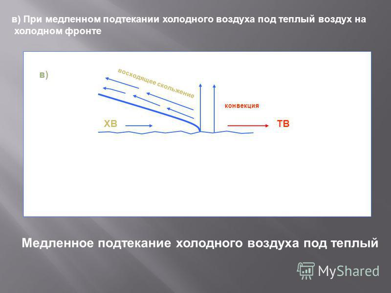 конвекция ТВХВ восходящее скольжение в) При медленном подтекании холодного воздуха под теплый воздух на холодном фронте в) Медленное подтекание холодного воздуха под теплый
