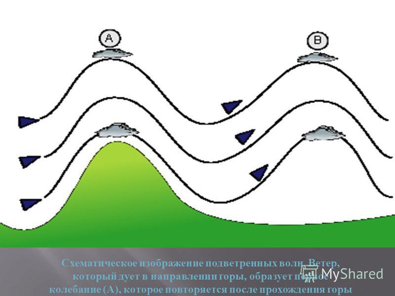 Схематическое изображение подветренных волн. Ветер, который дует в направлении горы, образует первое колебание (A), которое повторяется после прохождения горы (B). В самых высоких точках образуются лентикулярные ( линзообразные ) облака.