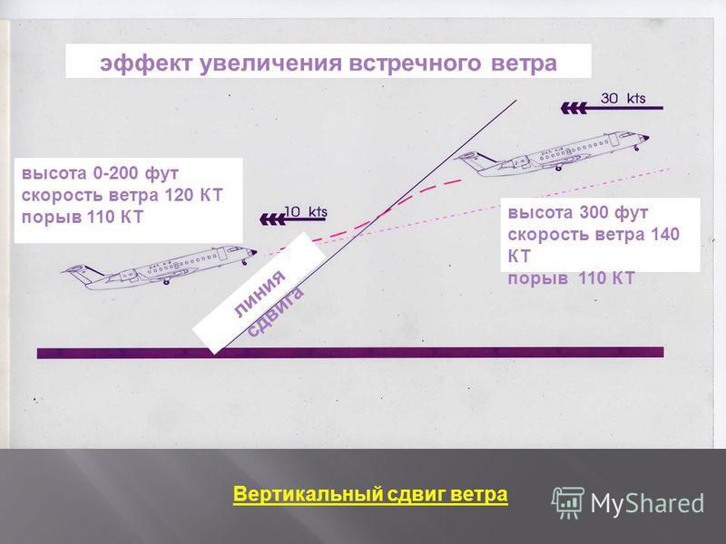 эффект увеличения встречного ветра высота 0-200 фут скорость ветра 120 КТ порыв 110 КТ высота 300 фут скорость ветра 140 КТ порыв 110 КТ Вертикальный сдвиг ветра линия сдвига