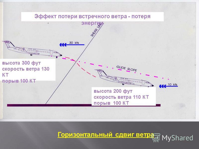 Эффект потери встречного ветра - потеря энергии высота 300 фут скорость ветра 130 КТ порыв 100 КТ высота 200 фут скорость ветра 110 КТ порыв 100 КТ Горизонтальный сдвиг ветра