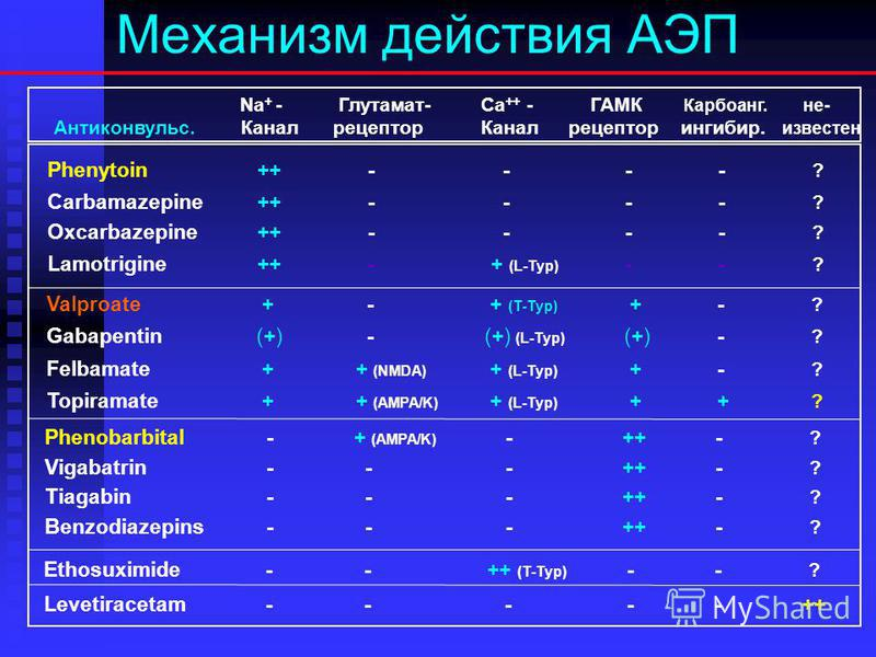 Фармакокинетика антиконвульсантов n Наиболее изученные фармакодинамические механизмы: 1)активация ГАМК-эргического торможения (фенобарбитал, вальпроевая кислота, бензодиазепины, вигабатрин, в меньшей степени – топирамат); 1)активация ГАМК-эргического