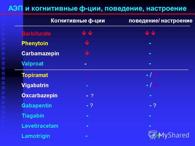 Основные рекомендуемые и нерекомендуемые комбинации препаратов Рациональные комбинации Нерекомендуемые комбинации вальпроат+карбамазепинвальпроат+фенобарбитал вальпроат+окскарбазепин вальпроат+гексамидин, бензонал вальпроат+ацетазоламидкарбамазепин+ф