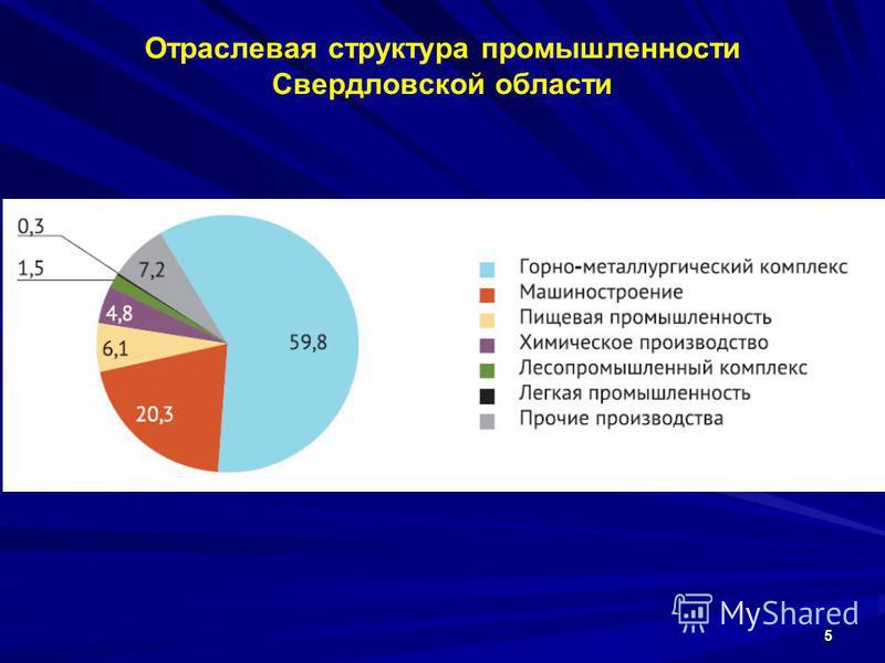 Отраслевая структура промышленности Свердловской области 5