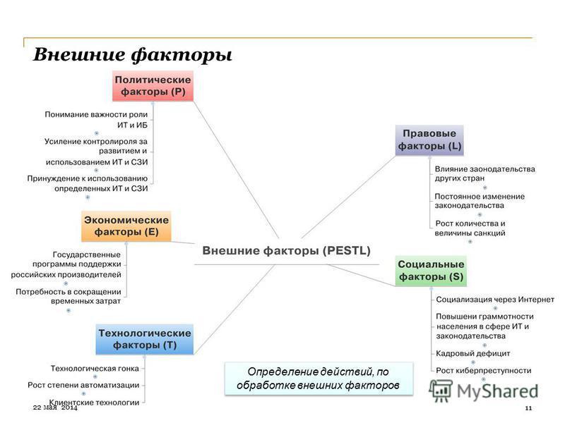 Внешние факторы 11 Определение действий, по обработке внешних факторов 22 мая 2014