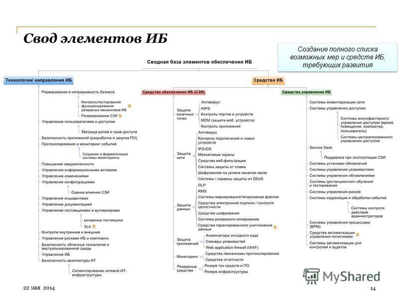 Свод элементов ИБ 14 Создание полного списка возможных мер и средств ИБ, требующих развития 22 мая 2014