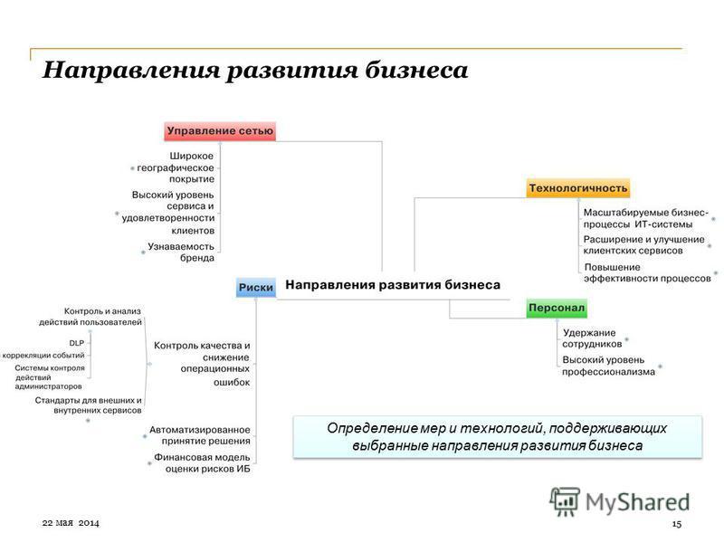 Направления развития бизнеса 15 Определение мер и технологий, поддерживающих выбранные направления развития бизнеса 22 мая 2014